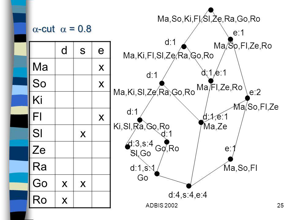 ADBIS 200225 dse Max Sox Ki Flx Slx Ze Ra Goxx Rox  -cut  = 0.8 Ma,So,Ki,Fl,Sl,Ze,Ra,Go,Ro d:1 d:3,s:4 Sl,Go e:1 d:1,e:1 Ma,Fl,Ze,Ro Ma,So,Fl,Ze,Ro Ma,So,Fl,Ze e:1 Ma,Ki,Fl,Sl,Ze,Ra,Go,Ro d:1 d:1,e:1 Ma,Ze d:1 d:4,s:4,e:4 Ma,So,Fl Ma,Ki,Sl,Ze,Ra,Go,Ro Ki,Sl,Ra,Go,Ro e:2 d:1,s:1 Go Go,Ro d:1