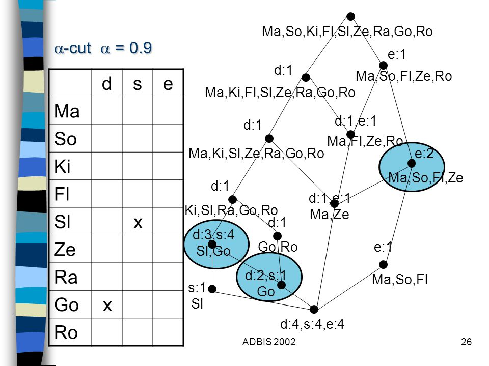 ADBIS 200226 dse Ma So Ki Fl Slx Ze Ra Gox Ro  -cut  = 0.9 Ma,So,Ki,Fl,Sl,Ze,Ra,Go,Ro d:1 d:3,s:4 Sl,Go e:1 d:1,e:1 Ma,Fl,Ze,Ro Ma,So,Fl,Ze,Ro Ma,So,Fl,Ze e:1 Ma,Ki,Fl,Sl,Ze,Ra,Go,Ro d:1 d:1,e:1 Ma,Ze d:1 d:4,s:4,e:4 Ma,So,Fl Ma,Ki,Sl,Ze,Ra,Go,Ro Ki,Sl,Ra,Go,Ro e:2 d:2,s:1 Go Go,Ro d:1 s:1 Sl