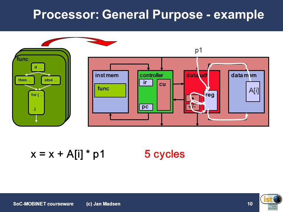 SoC-MOBINET courseware(c) Jan Madsen10 Processor: General Purpose - example if... then...else... for {.....} func inst memcontrollerdatapathdata mem f