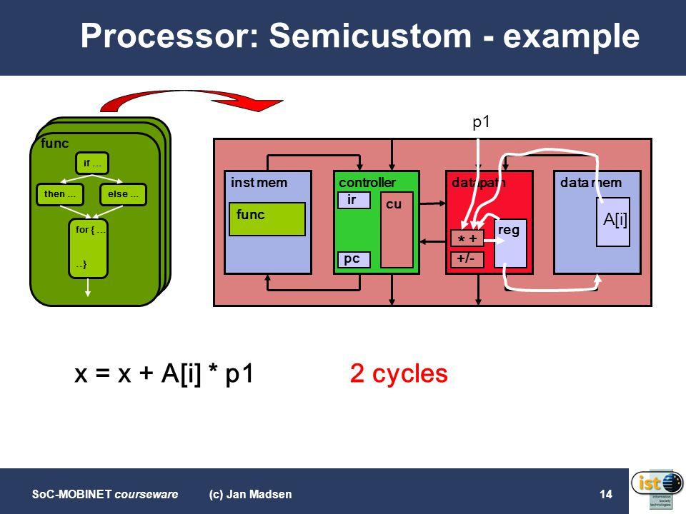 SoC-MOBINET courseware(c) Jan Madsen14 Processor: Semicustom - example if... then...else... for {.....} func inst memcontrollerdatapathdata mem func p