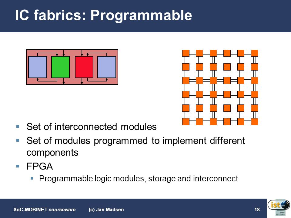 SoC-MOBINET courseware(c) Jan Madsen18 IC fabrics: Programmable  Set of interconnected modules  Set of modules programmed to implement different com