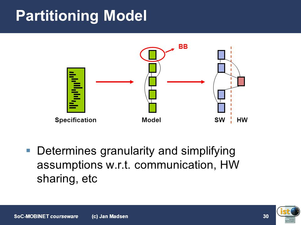 SoC-MOBINET courseware(c) Jan Madsen30 Partitioning Model  Determines granularity and simplifying assumptions w.r.t. communication, HW sharing, etc S