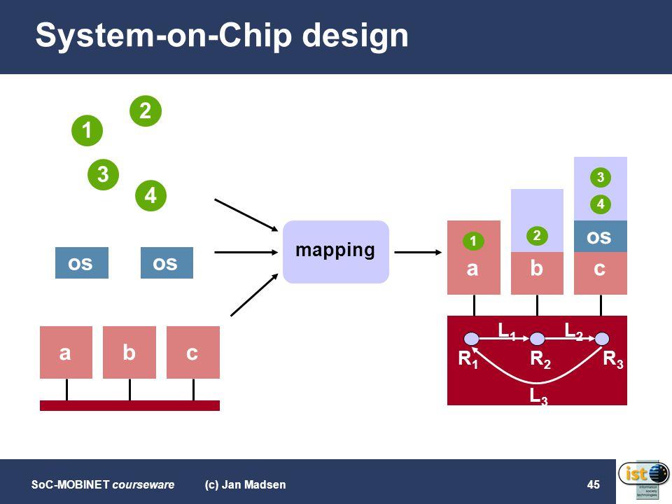 SoC-MOBINET courseware(c) Jan Madsen45 System-on-Chip design 1 3 4 2 abc 1 2 os 3 4 abc mapping L1L1 L2L2 L3L3 R1R1 R2R2 R3R3
