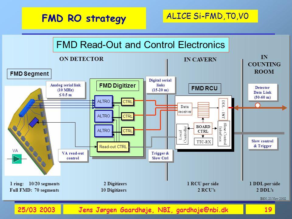 ALICE Si-FMD,T0,V0 25/03 2003Jens Jørgen Gaardhøje, NBI, gardhoje@nbi.dk19 FMD RO strategy FMD Segment ON DETECTOR Digital serial links (15-20 m) Digital serial links (15-20 m) Trigger & Slow Ctrl IN CAVERN IN COUNTING ROOM Slow control & Trigger Slow control & Trigger Detector Data Link (50-60 m) Detector Data Link (50-60 m) FMD RCU VA 1 ring: 10/20 segments 2 Digitizers 1 RCU per side 1 DDL per side Full FMD: 70 segments 10 Digitizers 2 RCU's 2 DDL's FMD Read-Out and Control Electronics Analog serial link (10 MHz)  0.5 m Analog serial link (10 MHz)  0.5 m VA read-out control VA read-out control Local Controller DDL - INT Slow-Control Interface TTC-RX BOARD CTRL Data receiver FMD Digitizer ALTRO CTRL Read-out CTRL CTRL BSN, 21 Nov 2002