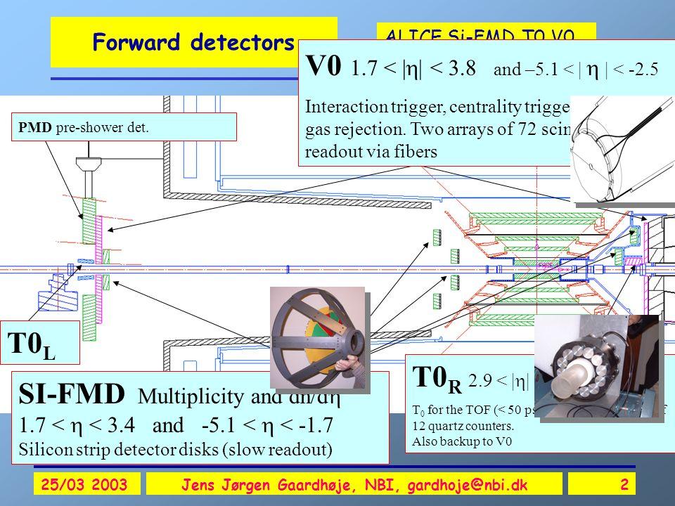 ALICE Si-FMD,T0,V0 25/03 2003Jens Jørgen Gaardhøje, NBI, gardhoje@nbi.dk2 Forward detectors T0 R 2.9 < |  | < 3.3 T 0 for the TOF (< 50 ps time res.) Two arrays of 12 quartz counters.