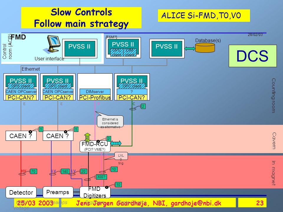 ALICE Si-FMD,T0,V0 25/03 2003Jens Jørgen Gaardhøje, NBI, gardhoje@nbi.dk23 Slow Controls Follow main strategy DCS Detector CAEN .