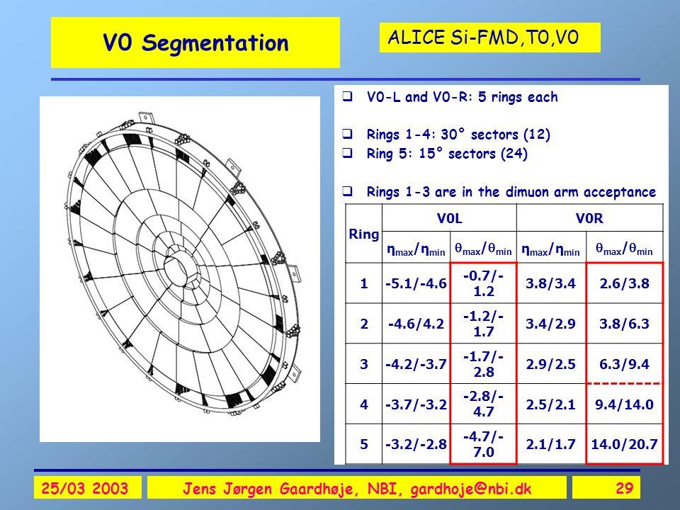 ALICE Si-FMD,T0,V0 25/03 2003Jens Jørgen Gaardhøje, NBI, gardhoje@nbi.dk29 V0 Segmentation  V0-L and V0-R: 5 rings each  Rings 1-4: 30° sectors (12)  Ring 5: 15° sectors (24)  Rings 1-3 are in the dimuon arm acceptance Ring V0LV0R η max /η min  max /  min η max /η min  max /  min 1-5.1/-4.6 -0.7/- 1.2 3.8/3.42.6/3.8 2-4.6/4.2 -1.2/- 1.7 3.4/2.93.8/6.3 3-4.2/-3.7 -1.7/- 2.8 2.9/2.56.3/9.4 4-3.7/-3.2 -2.8/- 4.7 2.5/2.19.4/14.0 5-3.2/-2.8 -4.7/- 7.0 2.1/1.714.0/20.7