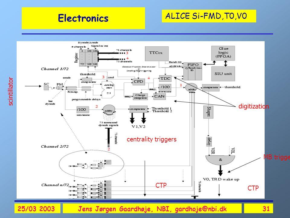 ALICE Si-FMD,T0,V0 25/03 2003Jens Jørgen Gaardhøje, NBI, gardhoje@nbi.dk31 Electronics CTP digitization MB trigger scintillator centrality triggers CTP