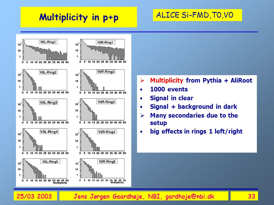 ALICE Si-FMD,T0,V0 25/03 2003Jens Jørgen Gaardhøje, NBI, gardhoje@nbi.dk33 Multiplicity in p+p  Multiplicity from Pythia + AliRoot 1000 events Signal in clear Signal + background in dark  Many secondaries due to the setup big effects in rings 1 left/right