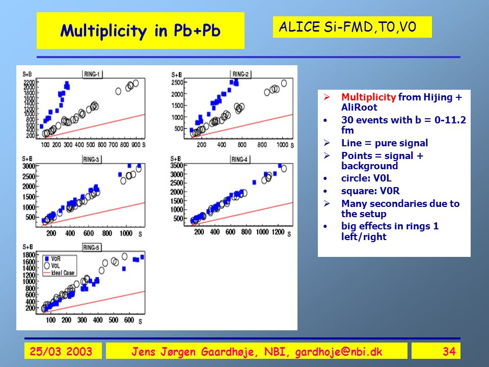ALICE Si-FMD,T0,V0 25/03 2003Jens Jørgen Gaardhøje, NBI, gardhoje@nbi.dk34 Multiplicity in Pb+Pb  Multiplicity from Hijing + AliRoot 30 events with b = 0-11.2 fm  Line = pure signal  Points = signal + background circle: V0L square: V0R  Many secondaries due to the setup big effects in rings 1 left/right