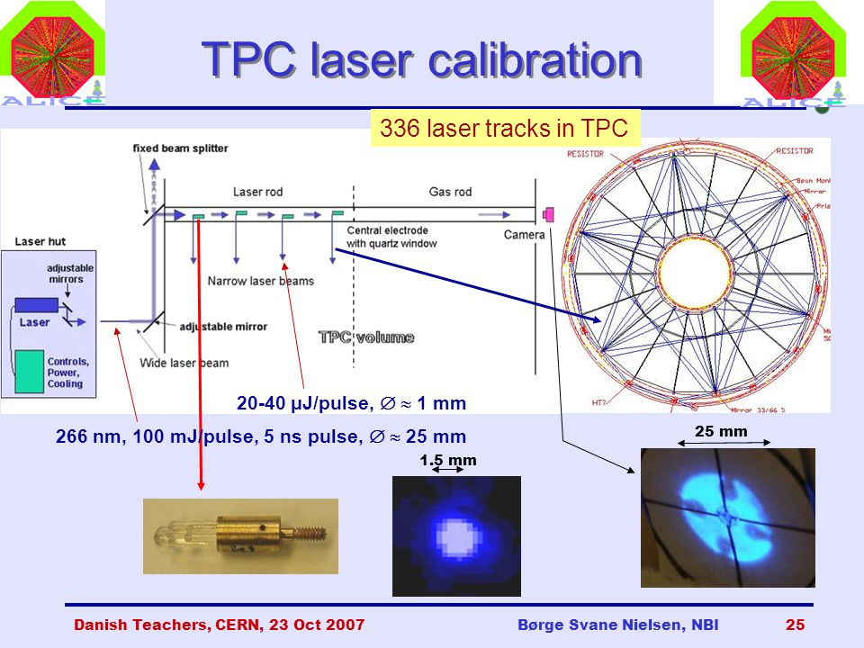 Danish Teachers, CERN, 23 Oct 2007Børge Svane Nielsen, NBI25 TPC laser calibration 20-40 μJ/pulse,   1 mm 266 nm, 100 mJ/pulse, 5 ns pulse,   25 mm 1.5 mm 336 laser tracks in TPC 25 mm