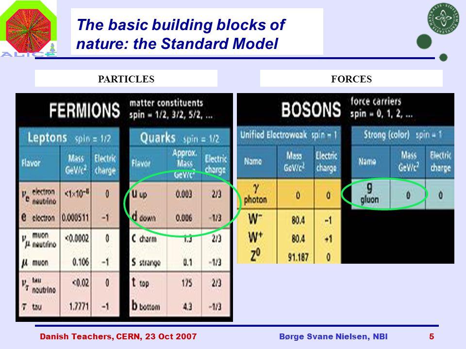 Danish Teachers, CERN, 23 Oct 2007Børge Svane Nielsen, NBI5 The basic building blocks of nature: the Standard Model PARTICLESFORCES