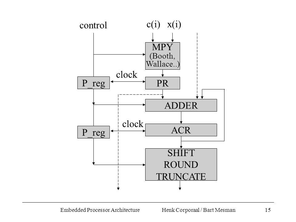 Embedded Processor Architecture Henk Corporaal / Bart Mesman15 PR ADDER ACR MPY (Booth, Wallace..) c(i)x(i) SHIFT ROUND TRUNCATE clock P_reg clock P_reg control