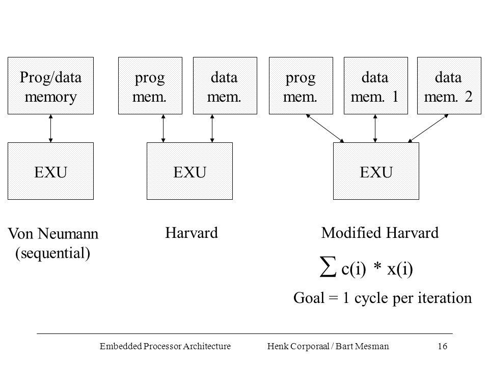Embedded Processor Architecture Henk Corporaal / Bart Mesman16 Prog/data memory EXU Von Neumann (sequential) prog mem.