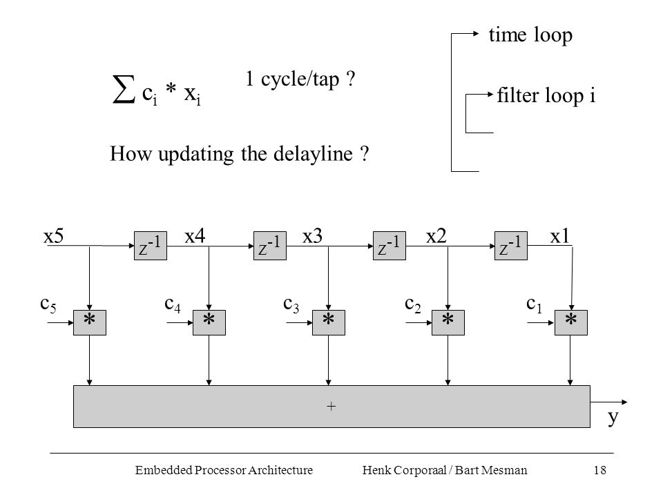 Embedded Processor Architecture Henk Corporaal / Bart Mesman18 * Z -1 * * * + c4c4 c5c5 c3c3 c2c2 x5x4x3x2 y Z -1 c1c1 x1 *  c i * x i time loop filter loop i How updating the delayline .