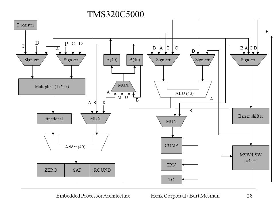 Embedded Processor Architecture Henk Corporaal / Bart Mesman28 T register Sign ctr T Multiplier (17*17) A(40)B(40) MUX A 0 A A B BA fractional MUX Adder (40) ZEROSATROUND M ALU (40) U B MUX TABC D CD Barrer shifter MSW/LSW select E COMP TRN TC B A P CD D TMS320C5000