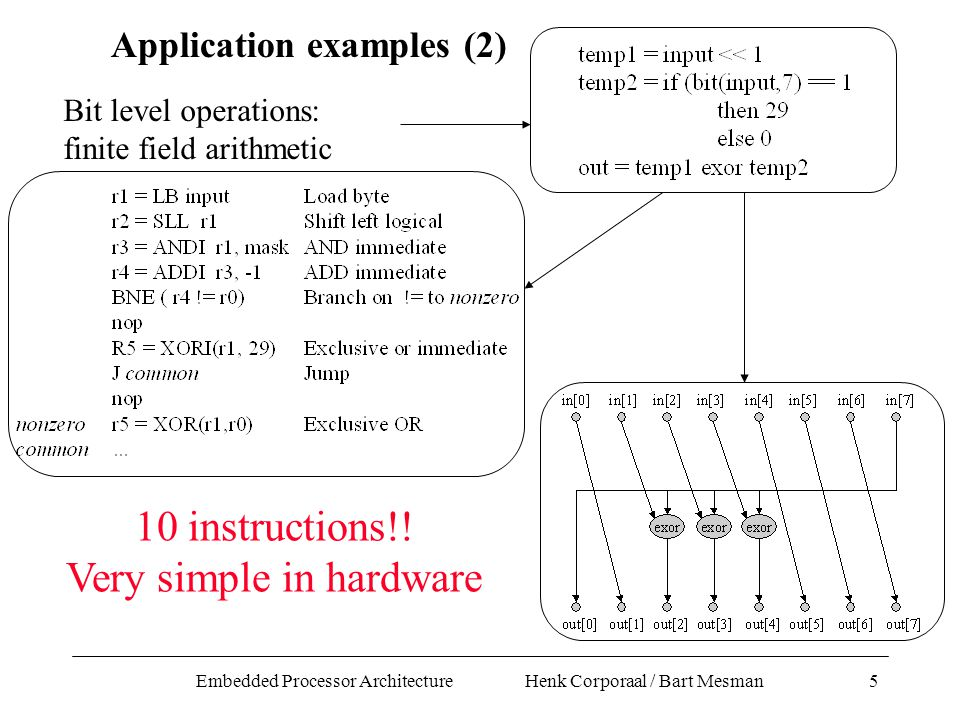 Embedded Processor Architecture Henk Corporaal / Bart Mesman5 Bit level operations: finite field arithmetic Application examples (2) 10 instructions!.