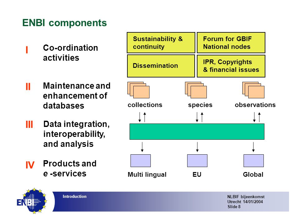 NLBIF bijeenkomst Utrecht 14/01/2004 Slide 8 Introduction ENBI components Forum for GBIF National nodes Dissemination IPR, Copyrights & financial issues Sustainability & continuity Maintenance and enhancement of databases Co-ordination activities Products and e -services Data integration, interoperability, and analysis I II III IV collectionsspeciesobservations Multi lingualEUGlobal