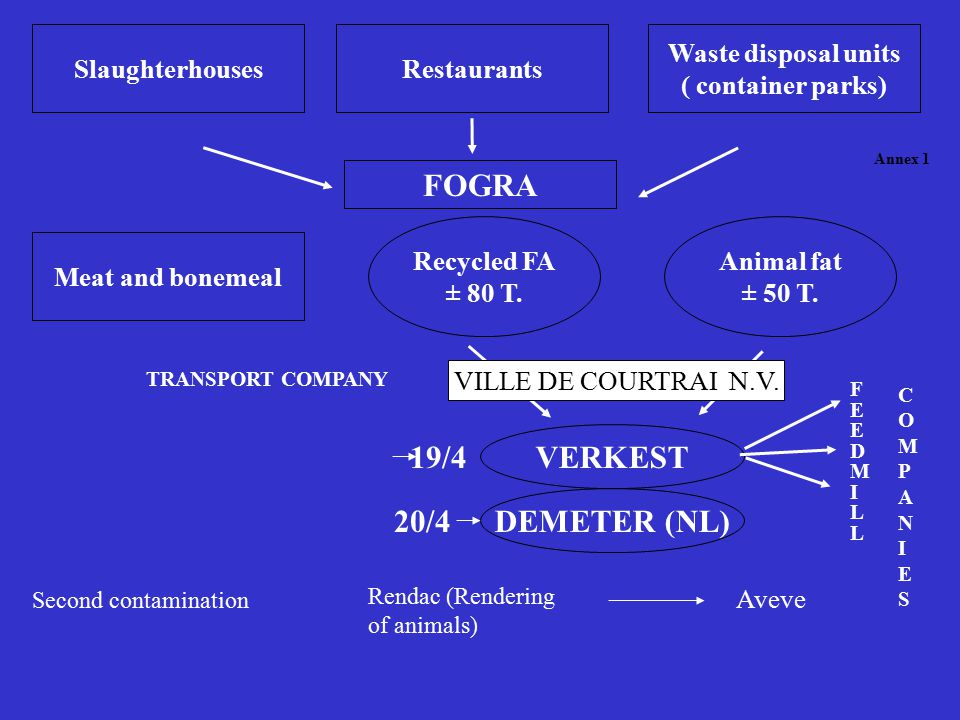 SlaughterhousesRestaurants Waste disposal units ( container parks) FOGRA Meat and bonemeal Recycled FA ± 80 T.