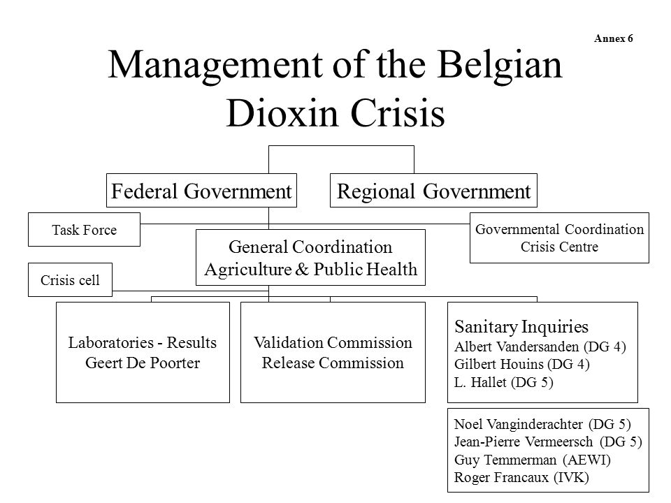 Management of the Belgian Dioxin Crisis Federal Government Task Force Governmental Coordination Crisis Centre General Coordination Agriculture & Public Health Crisis cell Laboratories - Results Geert De Poorter Sanitary Inquiries Albert Vandersanden (DG 4) Gilbert Houins (DG 4) L.