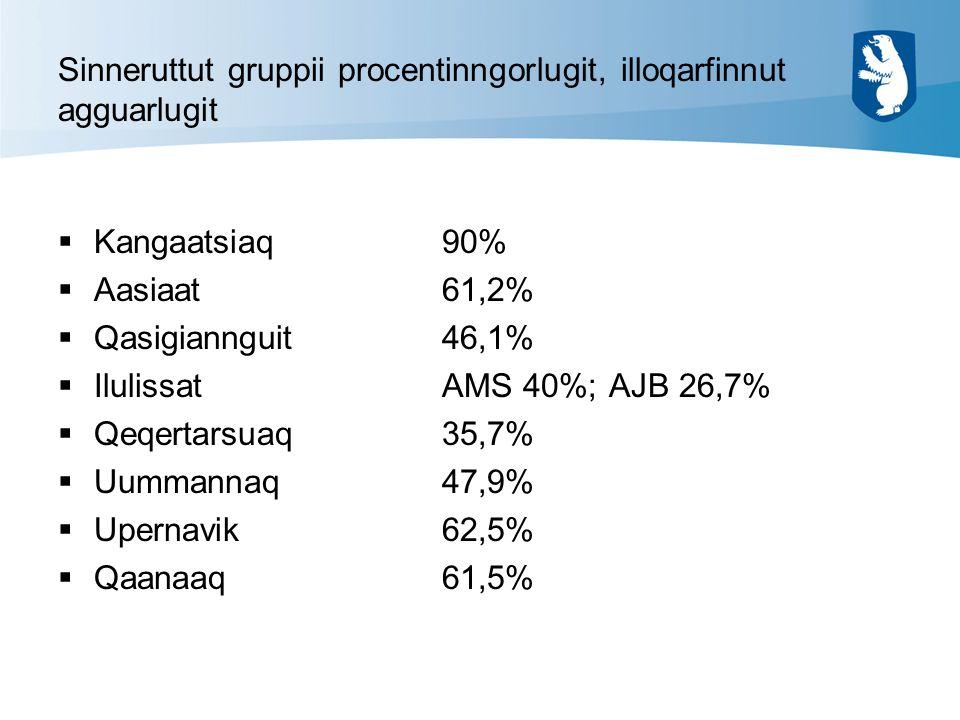 Sinneruttut gruppii procentinngorlugit, illoqarfinnut agguarlugit  Kangaatsiaq90%  Aasiaat61,2%  Qasigiannguit46,1%  IlulissatAMS 40%; AJB 26,7%  Qeqertarsuaq35,7%  Uummannaq47,9%  Upernavik62,5%  Qaanaaq61,5%