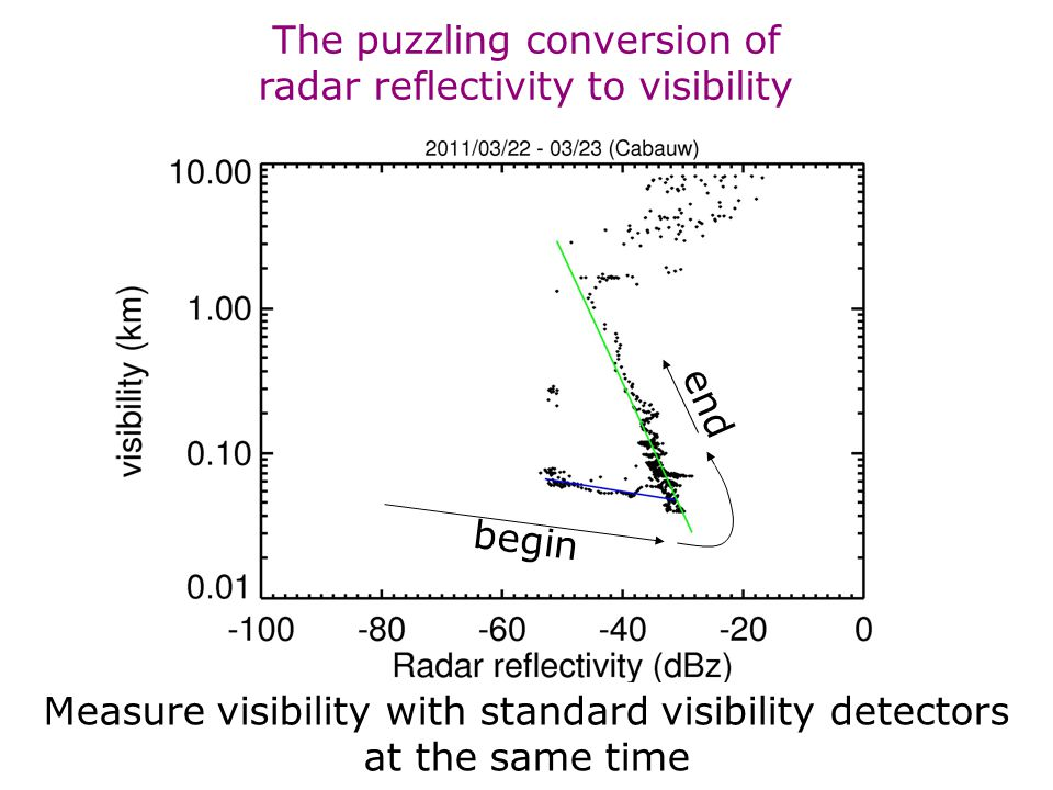 Cabauw dag 18.06.2014, R. Boers 14 The puzzling conversion of radar reflectivity to visibility Measure visibility with standard visibility detectors a