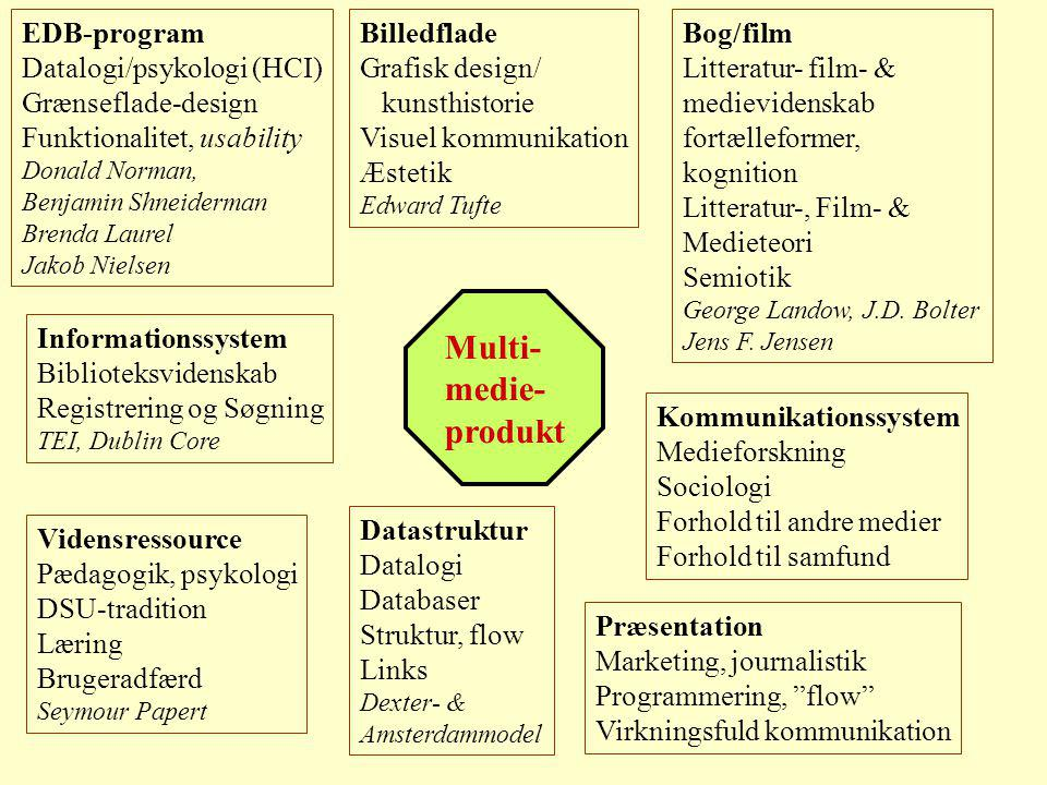 Multi- medie- produkt EDB-program Datalogi/psykologi (HCI) Grænseflade-design Funktionalitet, usability Donald Norman, Benjamin Shneiderman Brenda Lau