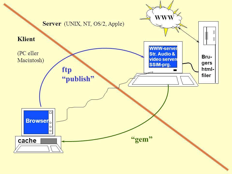 "Klient (PC eller Macintosh) Server (UNIX, NT, OS/2, Apple) ftp ""publish"" ""gem"" Bru- gers html- filer WWW WWW-server Str. Audio & video servere SSIM-pr"