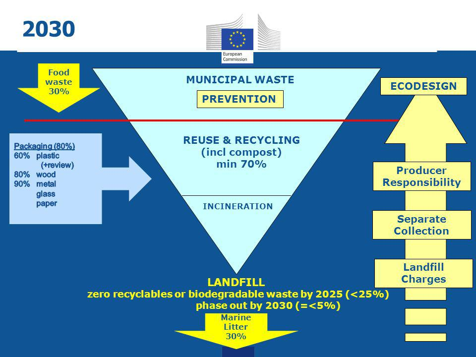 Waste Circular Economy Package Marine Litter Reduction (target) Buildings Food Resource Efficiency Target Sustainable Food Comm 3 Waste Directives (revised targets) Sustainable Buildings Communication Consumers Business Green Entrepreneur ship Action Plan Green Employment Communicaton Food Waste Reduction (target) Jobs & Skills
