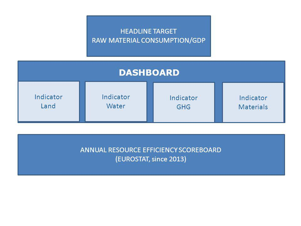 HEADLINE TARGET RAW MATERIAL CONSUMPTION/GDP Indicator Land Indicator Materials Indicator GHG Indicator Water ANNUAL RESOURCE EFFICIENCY SCOREBOARD (EUROSTAT, since 2013) DASHBOARD