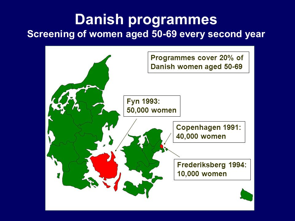 Danish programmes Screening of women aged 50-69 every second year Copenhagen 1991: 40,000 women Frederiksberg 1994: 10,000 women Fyn 1993: 50,000 women Programmes cover 20% of Danish women aged 50-69