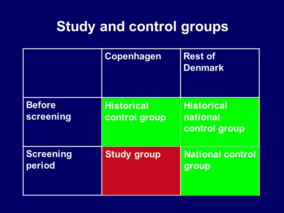 Study and control groups CopenhagenRest of Denmark Before screening Screening period Historical control group Study group Historical national control group National control group