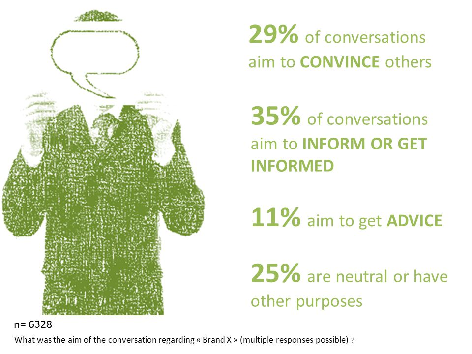 29% of conversations aim to CONVINCE others 35% of conversations aim to INFORM OR GET INFORMED 11% aim to get ADVICE 25% are neutral or have other purposes n= 6328 What was the aim of the conversation regarding « Brand X » (multiple responses possible)