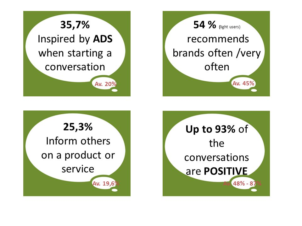 35,7% Inspired by ADS when starting a conversation 54 % (light users) recommends brands often /very often Av.