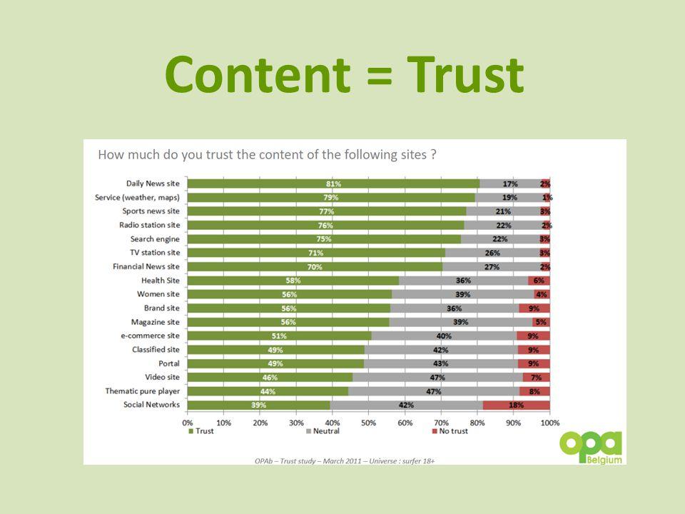 Content = Trust