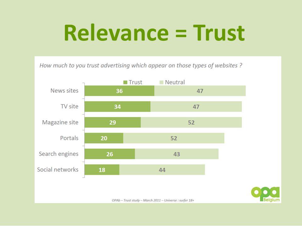 Relevance = Trust