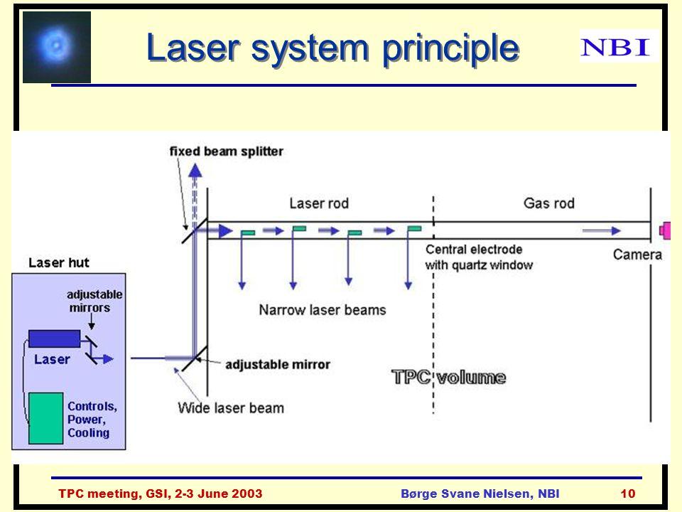 TPC meeting, GSI, 2-3 June 2003Børge Svane Nielsen, NBI10 Laser system principle