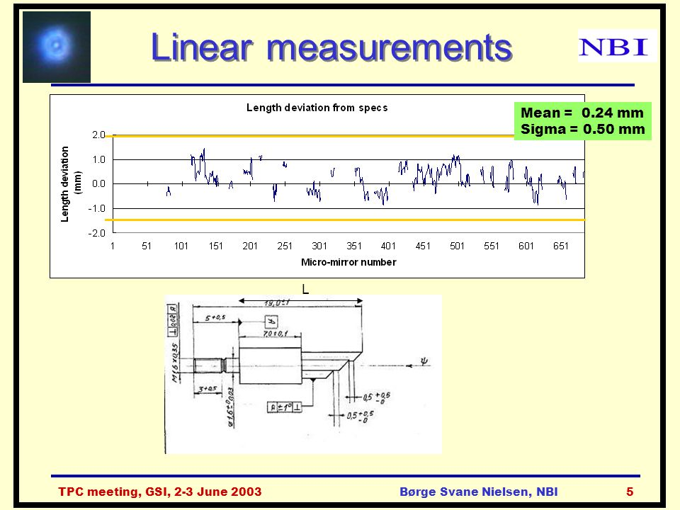 TPC meeting, GSI, 2-3 June 2003Børge Svane Nielsen, NBI5 Linear measurements L Mean = 0.24 mm Sigma = 0.50 mm