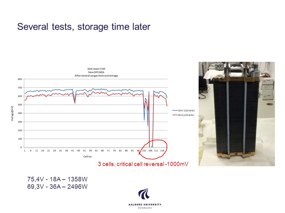 Several tests, storage time later 3 cells, critical cell reversal -1000mV 75,4V - 18A – 1358W 69,3V - 36A – 2496W
