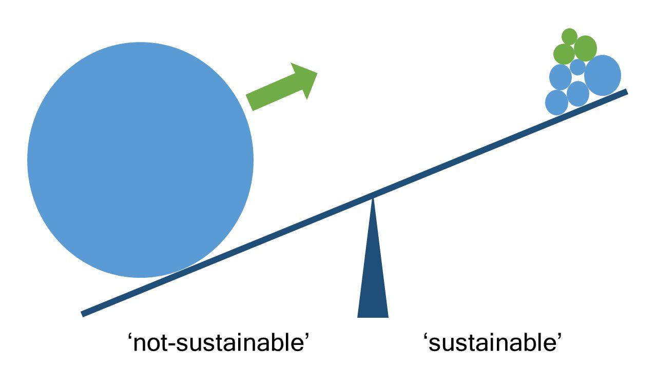 'not-sustainable''sustainable'