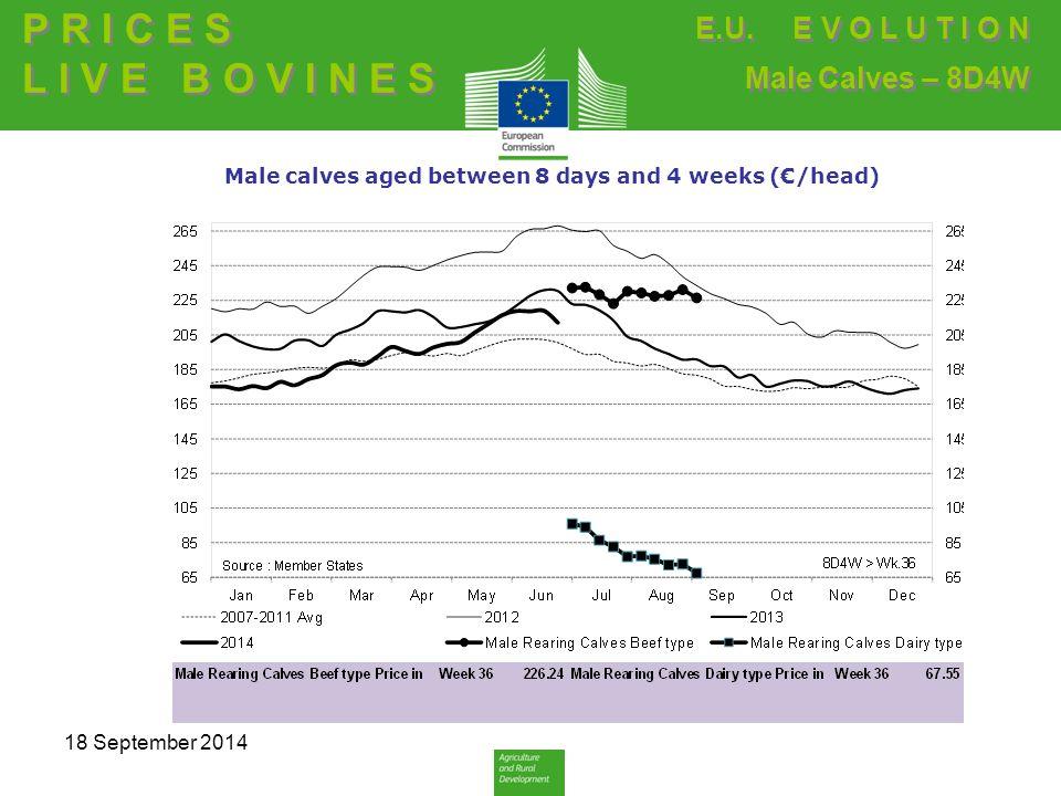 Male calves aged between 8 days and 4 weeks (€/head) P R I C E S L I V E B O V I N E S P R I C E S L I V E B O V I N E S E.U.