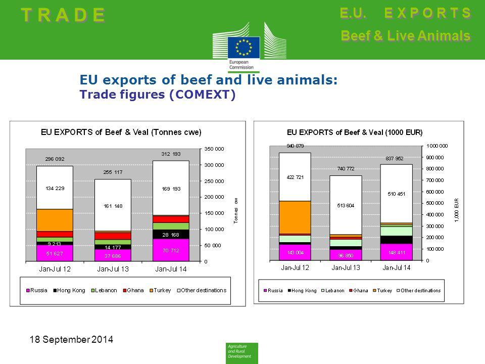 EU exports of beef and live animals: Trade figures (COMEXT) T R A D E E.U.