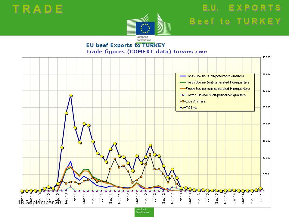 EU beef Exports to TURKEY Trade figures (COMEXT data) tonnes cwe T R A D E E.U.