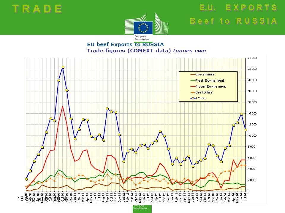 EU beef Exports to RUSSIA Trade figures (COMEXT data) tonnes cwe T R A D E E.U.