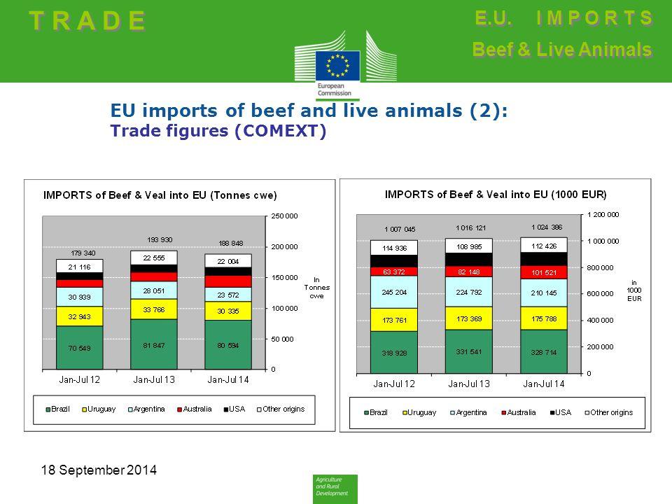 EU imports of beef and live animals (2): Trade figures (COMEXT) T R A D E E.U.