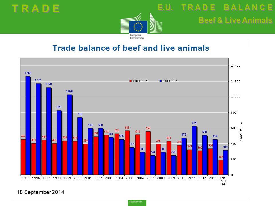 Trade balance of beef and live animals T R A D E E.U.