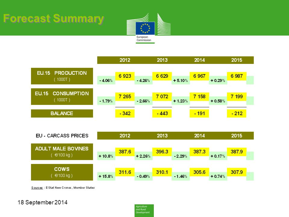 Forecast Summary 18 September 2014