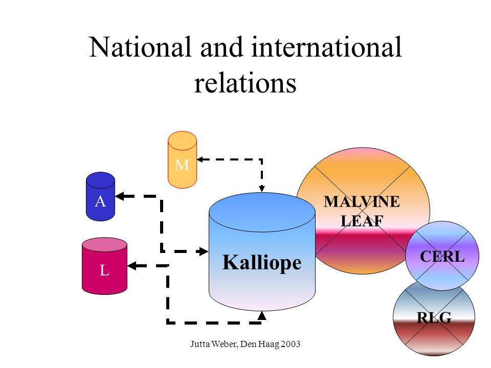 Jutta Weber, Den Haag 2003 National and international relations MALVINE LEAF Kalliope L M A RLG CERL