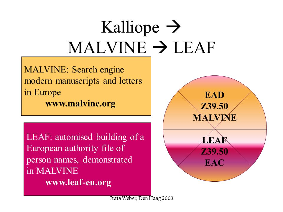 Kalliope  MALVINE  LEAF EAD Z39.50 MALVINE LEAF Z39.50 EAC MALVINE: Search engine modern manuscripts and letters in Europe www.malvine.org LEAF: automised building of a European authority file of person names, demonstrated in MALVINE www.leaf-eu.org