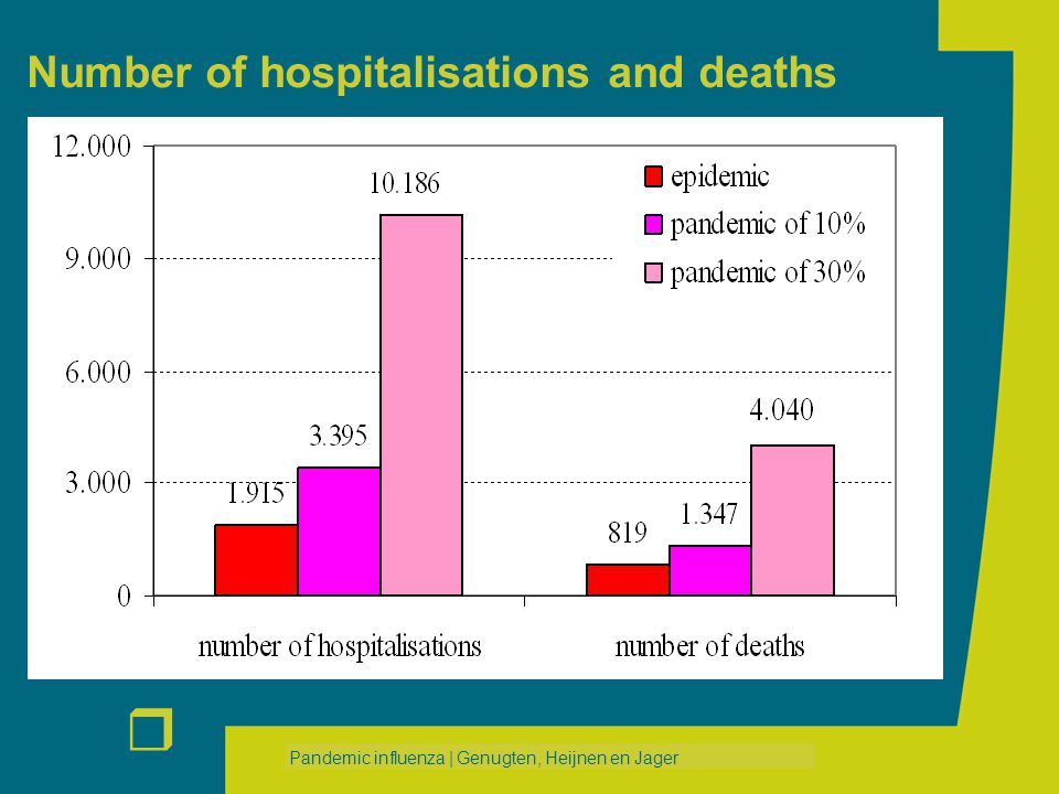 r Pandemic influenza | Genugten, Heijnen en Jager Number of hospitalisations and deaths